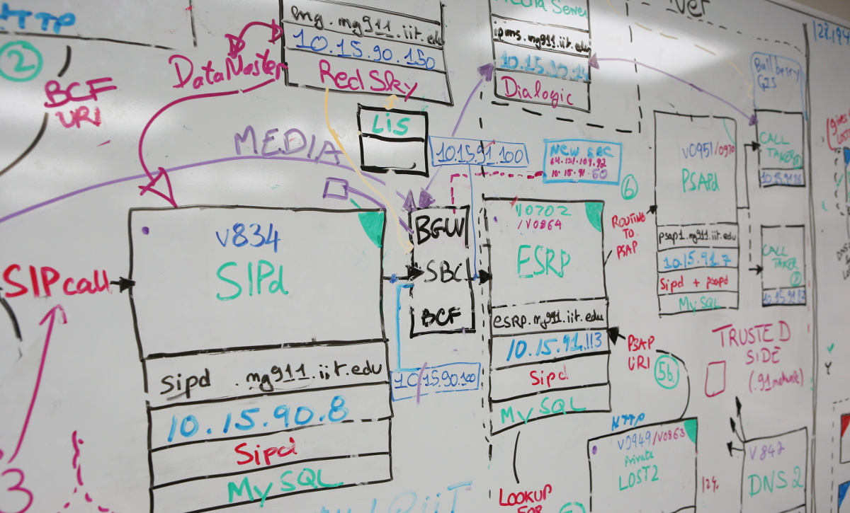 Systems whiteboard